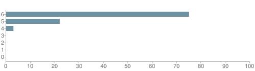 Chart?cht=bhs&chs=500x140&chbh=10&chco=6f92a3&chxt=x,y&chd=t:75,22,3,0,0,0,0&chm=t+75%,333333,0,0,10 t+22%,333333,0,1,10 t+3%,333333,0,2,10 t+0%,333333,0,3,10 t+0%,333333,0,4,10 t+0%,333333,0,5,10 t+0%,333333,0,6,10&chxl=1: other indian hawaiian asian hispanic black white
